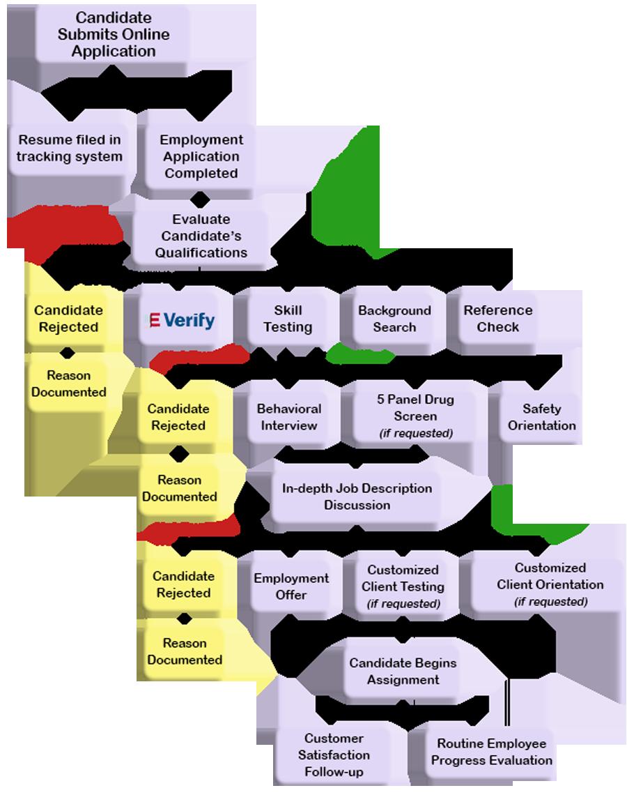 hiring-process2